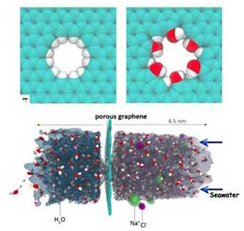 graphene desalination